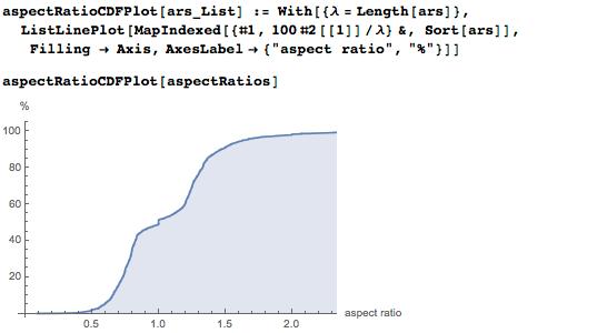 Showing cumulative distribution function