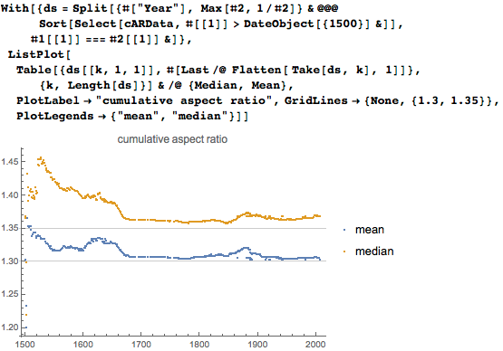 Showing mean and median over 500 years