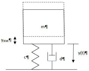 Sketch at its equilibrium position