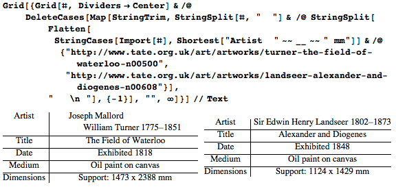 Two examples of data from the Tate collection