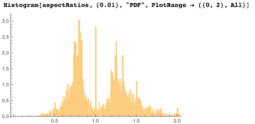Two maxima visible for tall and wide paintings in histogram