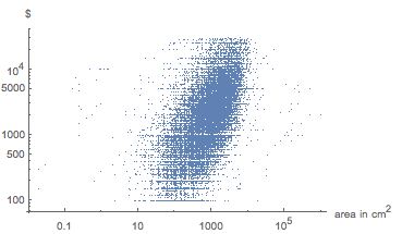 Weak correlation of the area and the price