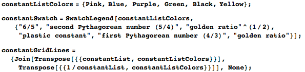 List of potential constants that potentially represent the position of the maxima