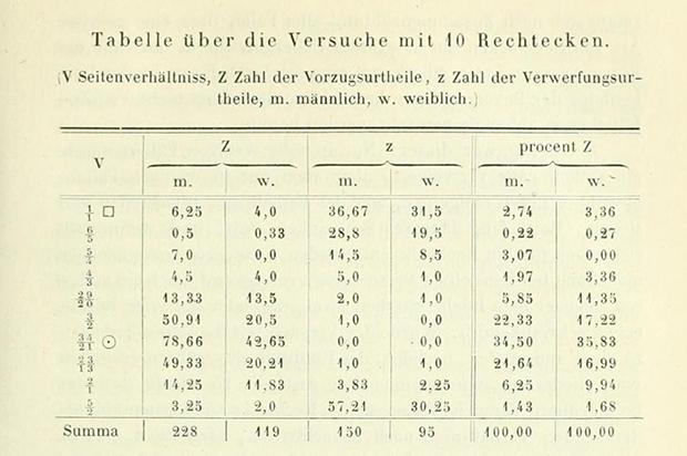 Fechner's results