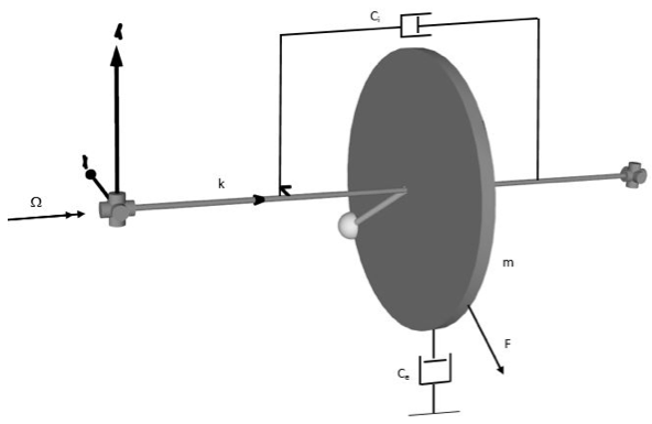 Figure for studying damping in rotating structures