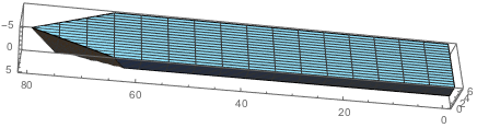 Ship's hull geometry modeled in Mathematica