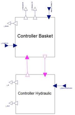 Control system is divided into two blocks