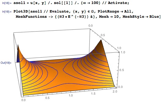 Visualizing the solutions from the Inactive sum