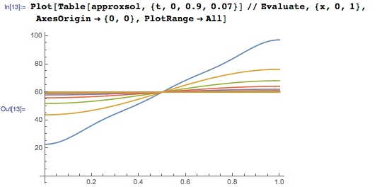 Plot of temperature along the length of the bar