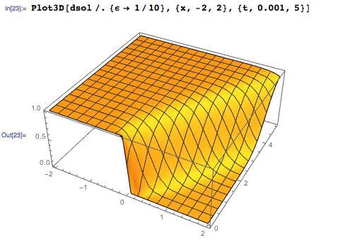 Plot is showing the evolution over time of a hypothetical fluid velocity field in one dimension