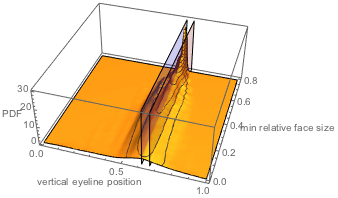 3D graphic 1/ϕ eyeline height for larger relative faces