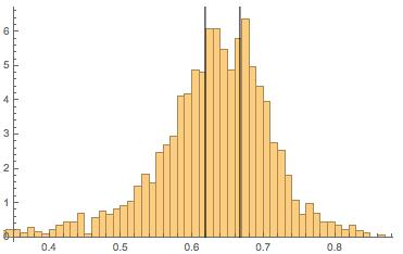 Binned data for eyeline heights