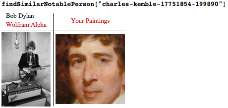 Bob Dylan and Charles Kemble