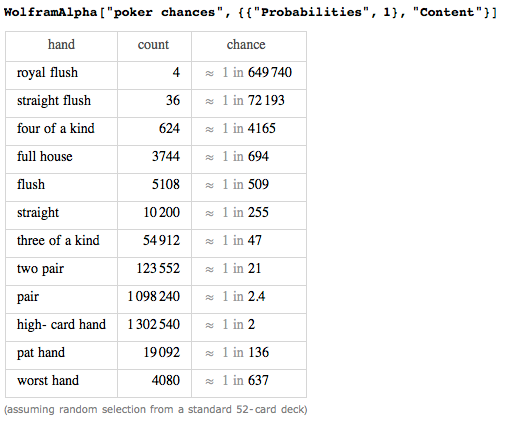 Chances in five-card draw poker