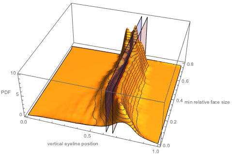 Cumulative distribution of all eyeline positions of faces larger than a given relative size