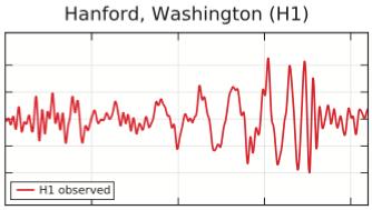 The gravitational wave event GW150914 observed by LIGO Hanford