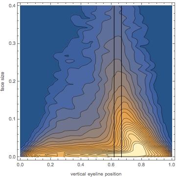 yeline position/relative face size plane