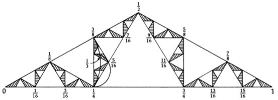 Handmade drawing by the French mathematician Paul Lévy