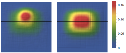 Heat maps: one for all faces, one for larger faces only
