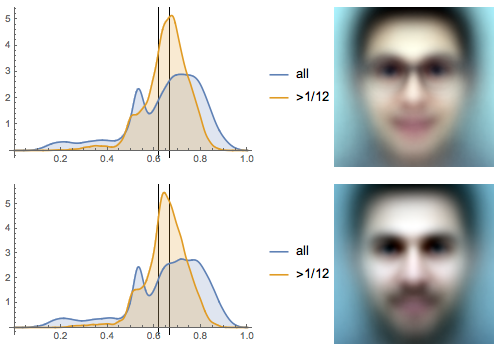 Eyeline height distributions and the average faces of over 10,000 photographs of persons tagged with nerd or beard