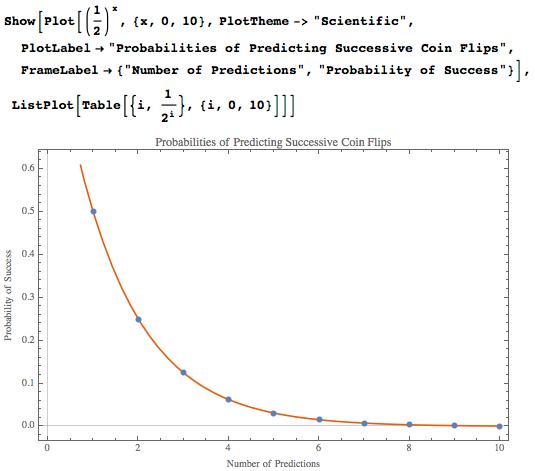 Probabilities of predicting successive coin flips