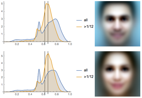 Eyeline height distributions and the average faces of 100,000 male and female portraits
