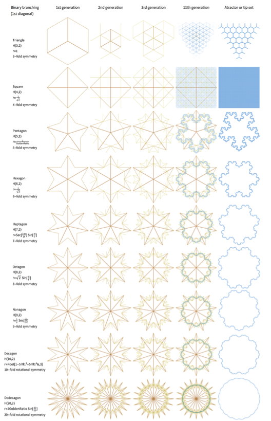 Table showing snowflakes associated with the regular polygons' first diagonal