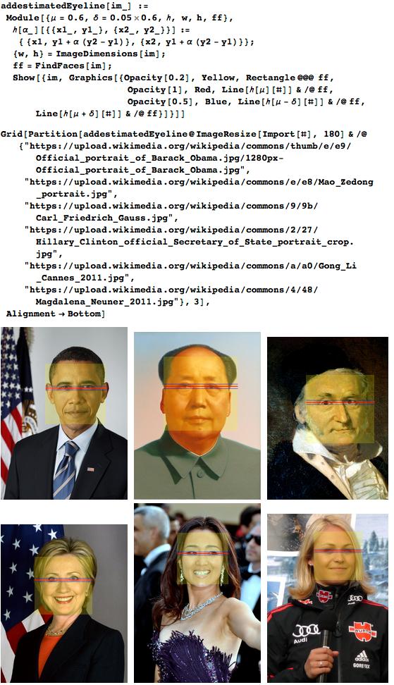 Eyeline at 60% of height of the face shown on Barack Obama, Mao Zedong, Carl Friedrich Gauss, Hillary Clinton, Gong Li, Magdalena Neuner