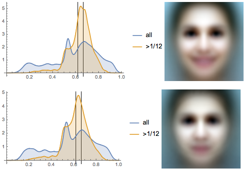 Eyeline height distributions and the average faces of photographs tagged with happy or sad