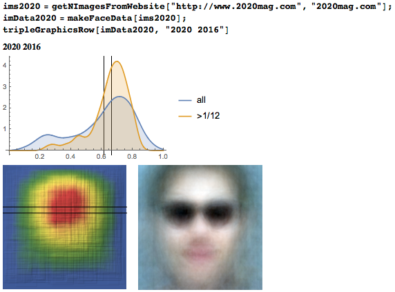 Eyeline height distribution, heat map, and average face from 20/20