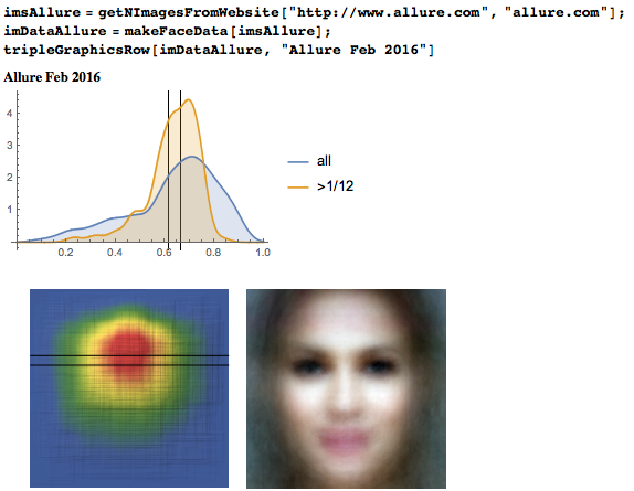 Eyeline height distribution, heat map, and average face from Allure magazine