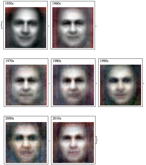 Average faces by decade from SPIEGEL covers