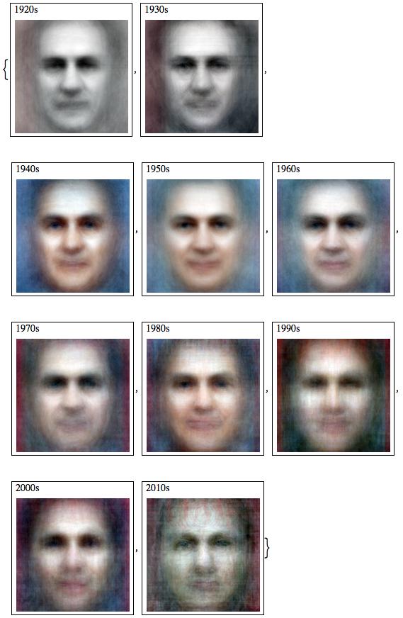 Average faces per decade