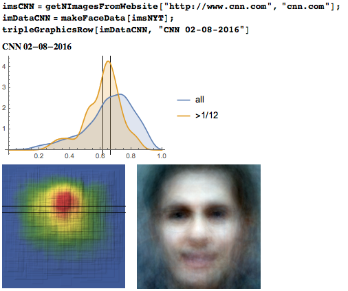 Eyeline height distribution, heat map, and average face from 1,000 photos from CNN