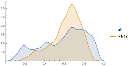 Cumulative distribution for movie posters