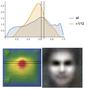 Eyeline height PDF, face position heat map, average face for DC Comics