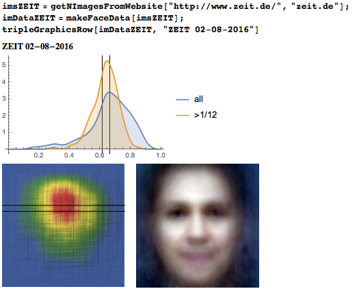 Eyeline height distribution, heat map, and average face from Die Zeit