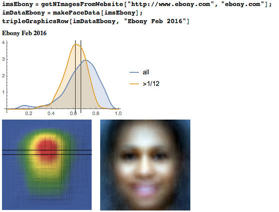 Eyeline height distribution, heat map, and average face from Ebony