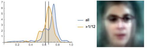 Eyeline distribution for The Big Bang Theory