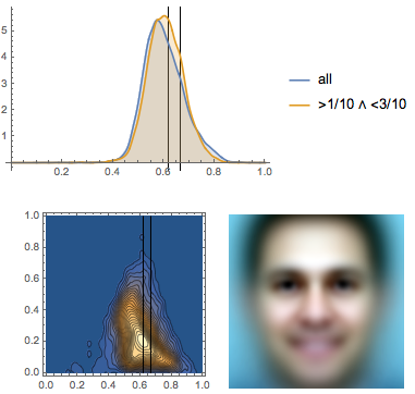 Eyeline height PDF, bivariate PDF, and the average face for male members