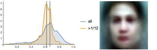 Eyeline height distribution and average faces from The Walking Dead