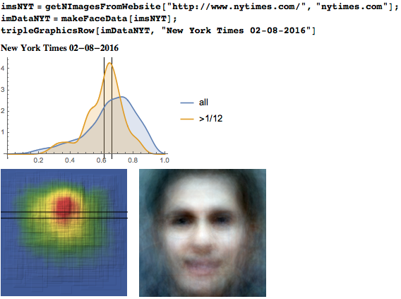 Eyeline height distribution, heat map, and average face from February 8, 2016 on The New York Times website