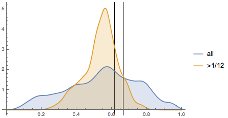 Eyeling height distribution for SPIEGEL magazine covers