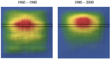 Face heat maps from movie posters