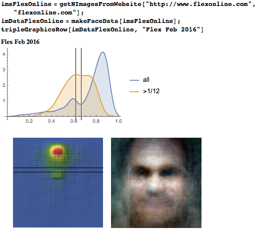 Eyeline height distribution, heat map, and average face from Flex magazine