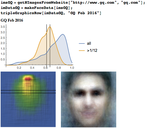 Eyeline height distribution, heat map, and average face from GQ Magazine