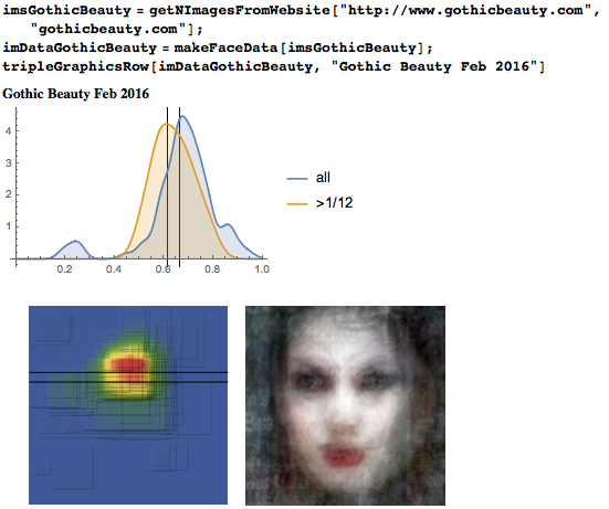 Eyeline height distribution, heat map, and average face from Gothic Beauty