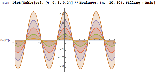Plot showing the standing wave generated by the solution