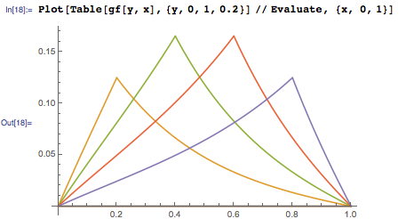 Plot showing Green's function for different values of y lying between 0 and 1