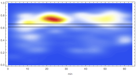 Heat map of mean eyeline height over time in Metropolis
